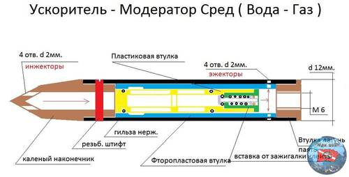 Ускоритель Модератор Сред ( Вода - Газ).jpg